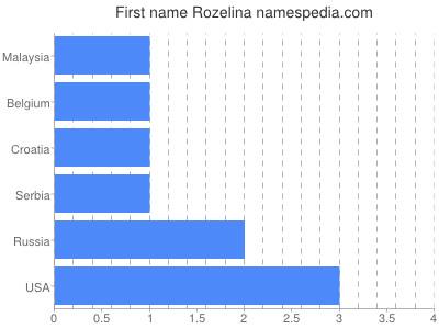 Given name Rozelina