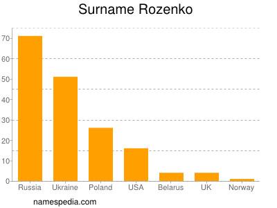 Surname Rozenko