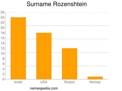 Surname Rozenshtein