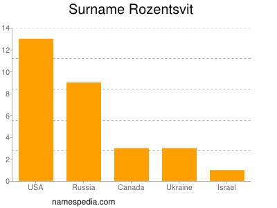 Surname Rozentsvit