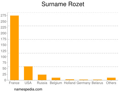 Surname Rozet