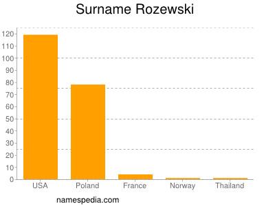 Surname Rozewski