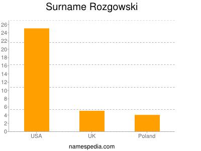 Surname Rozgowski