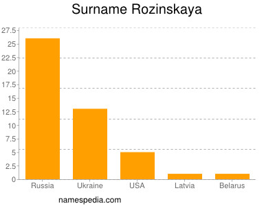 Surname Rozinskaya