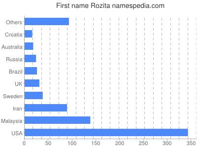 Given name Rozita