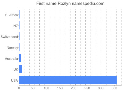 Given name Rozlyn