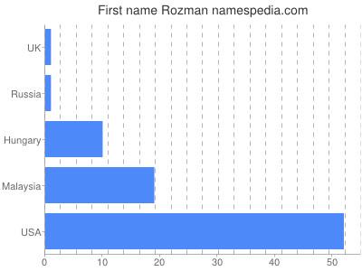 Given name Rozman