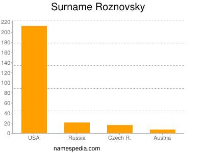 Surname Roznovsky
