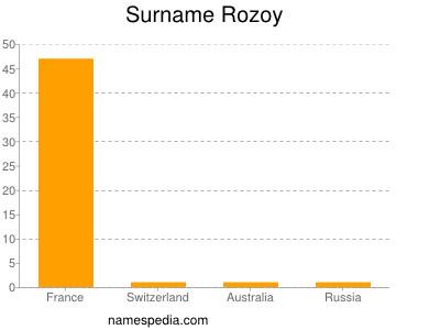 Surname Rozoy