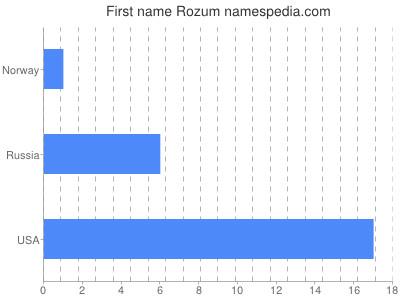 Given name Rozum