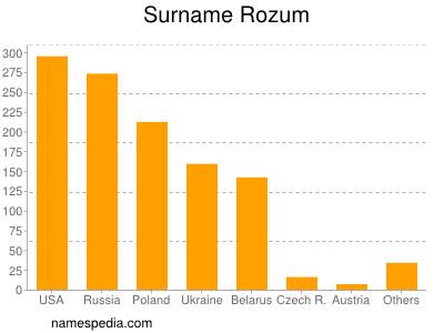 Surname Rozum