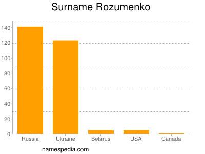 Surname Rozumenko