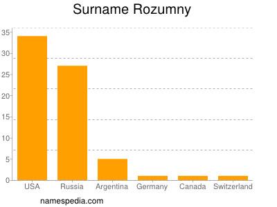 Surname Rozumny