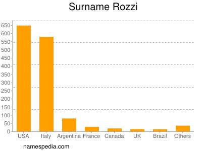 Surname Rozzi