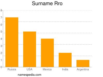 Surname Rro