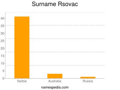 Surname Rsovac