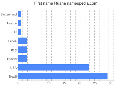 Given name Ruana