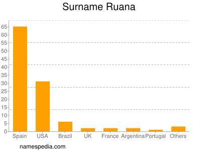 Surname Ruana