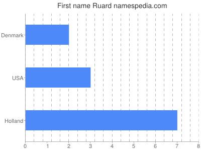 Given name Ruard