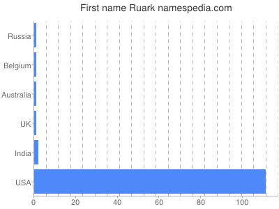 Given name Ruark