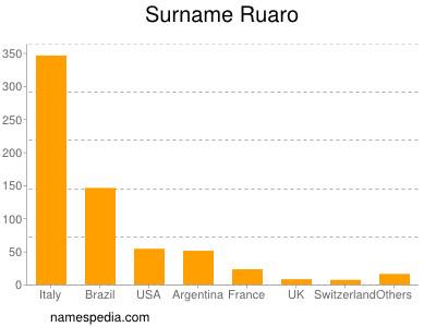 Surname Ruaro