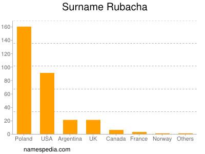 Surname Rubacha
