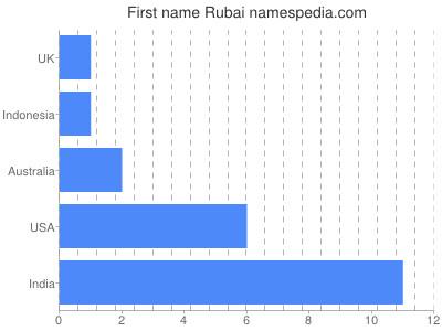 Given name Rubai
