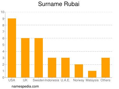 Surname Rubai