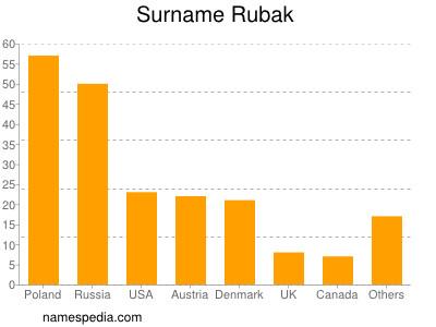 Surname Rubak