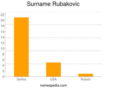 Surname Rubakovic