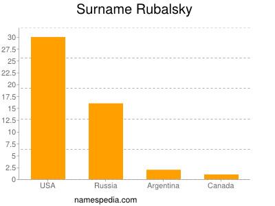 Familiennamen Rubalsky