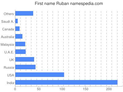 Given name Ruban