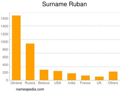 Surname Ruban