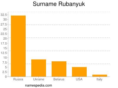 Surname Rubanyuk