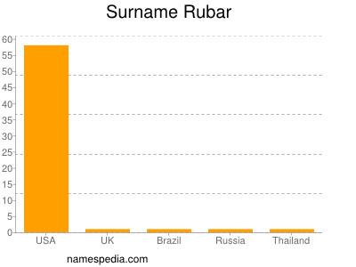 Surname Rubar