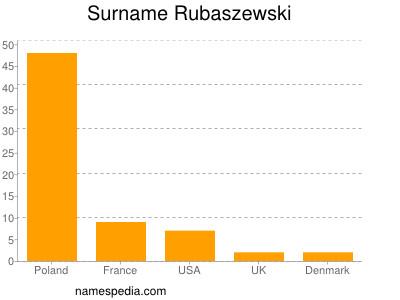 Surname Rubaszewski