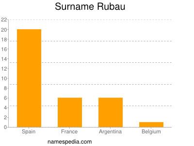 Surname Rubau