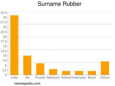 Surname Rubber
