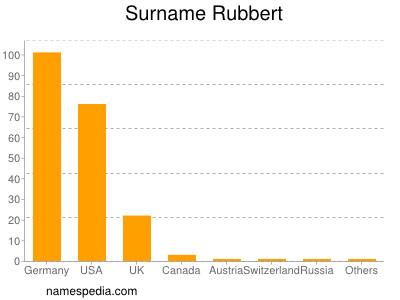 Surname Rubbert