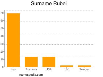 Surname Rubei