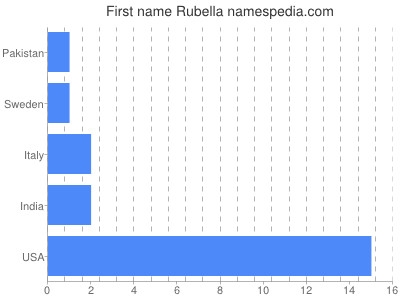 Given name Rubella