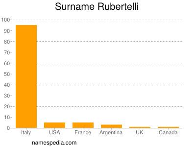 nom Rubertelli