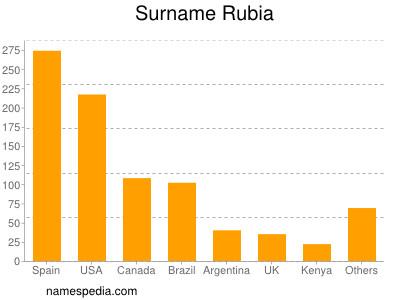 Surname Rubia