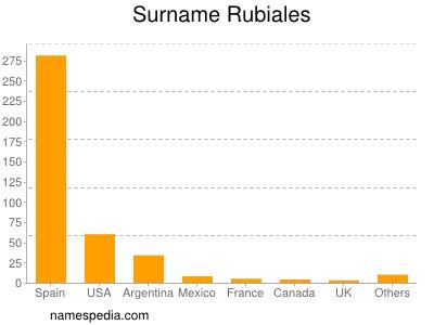 Surname Rubiales