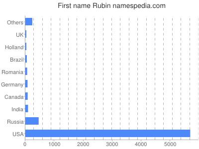 prenom Rubin