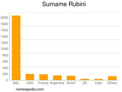 Surname Rubini