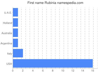 Given name Rubinia