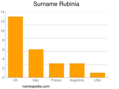 Surname Rubinia