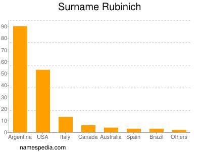 Surname Rubinich