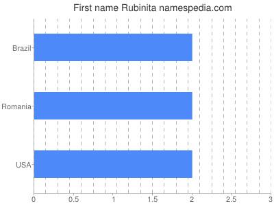 Given name Rubinita